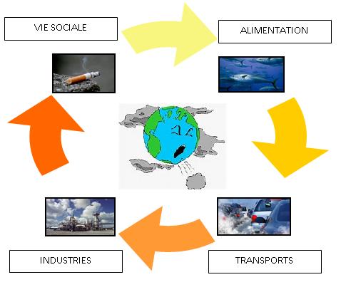 Illustration des polluants industriels et urbains dans notre quotidien